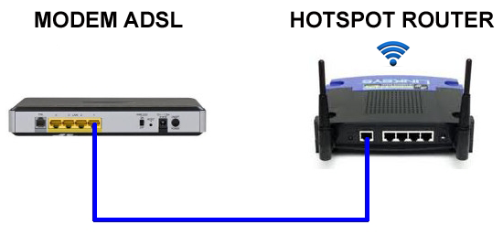 connect your modem with linksys wrt54gl